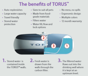 The Torus Dog Water Bowl - Innovative Drinking Solution Dogsized